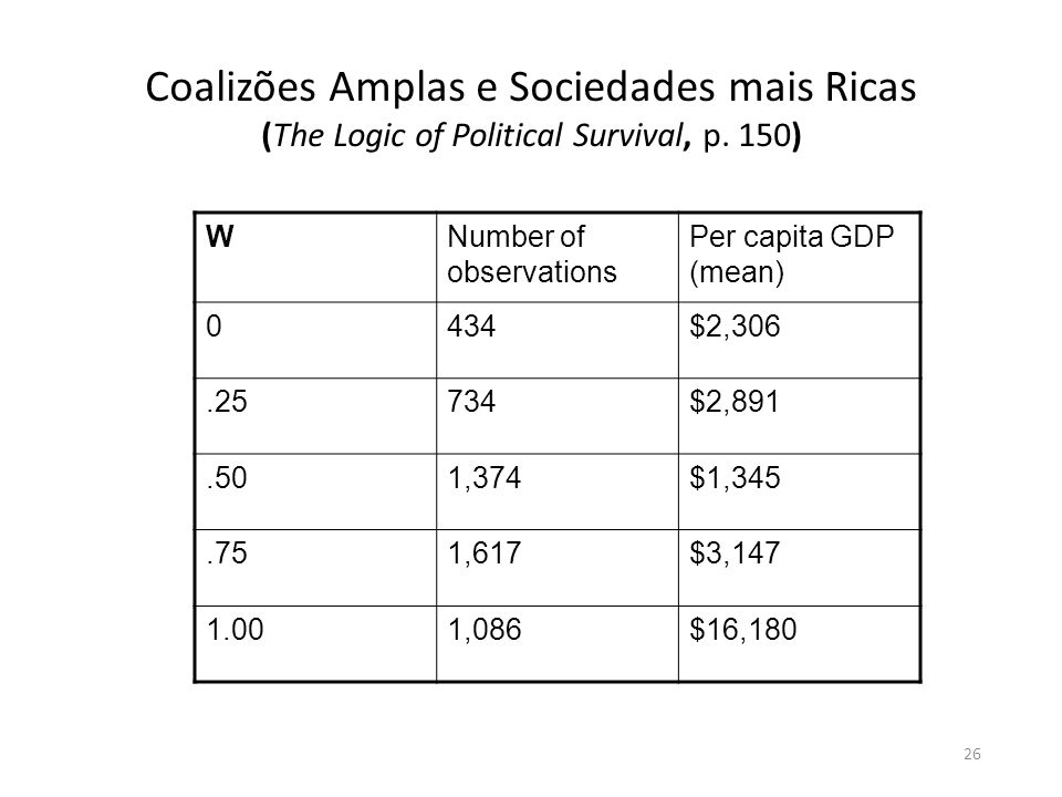 Coalizões Amplas e Sociedades mais Ricas (The Logic of Political Survival, p. 150)