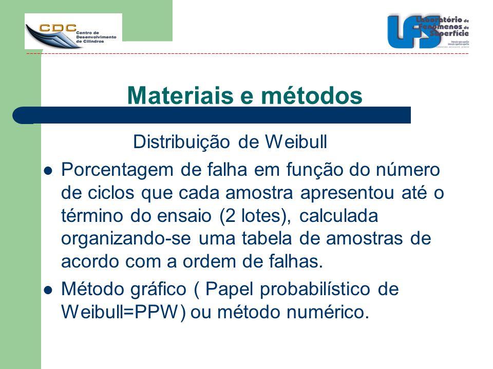 Materiais e métodos Distribuição de Weibull