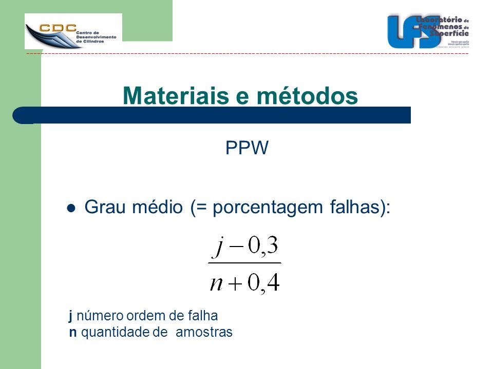 Materiais e métodos PPW Grau médio (= porcentagem falhas):