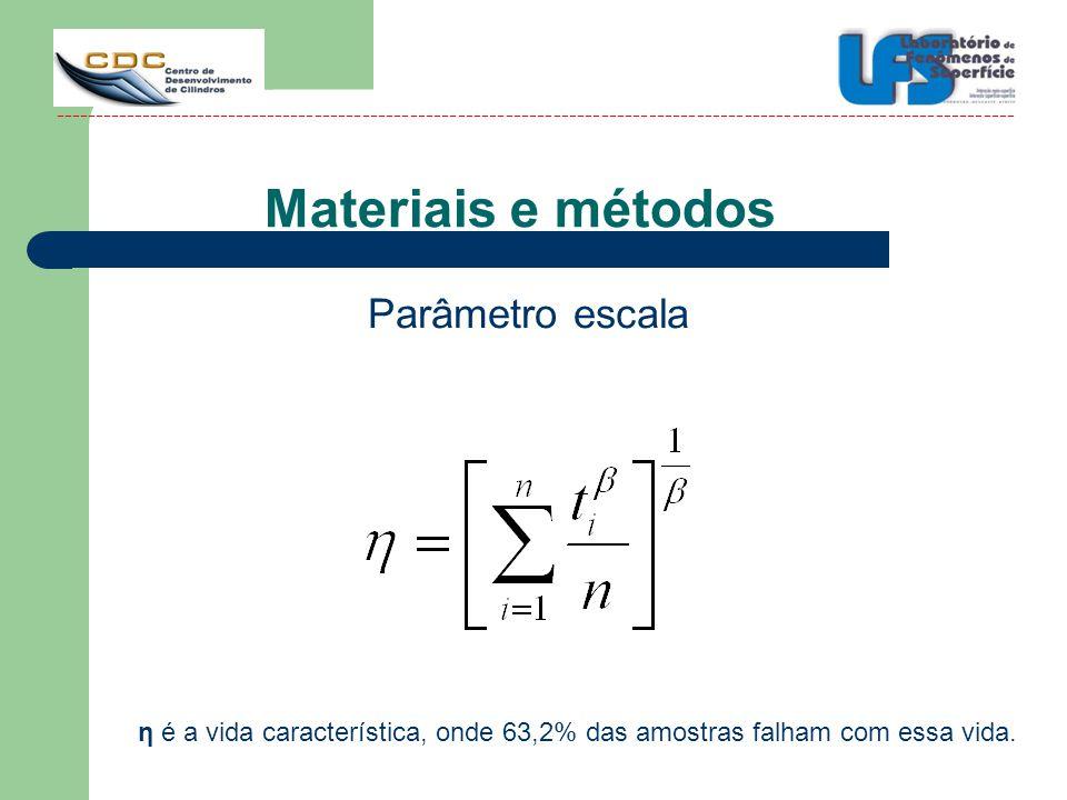 Materiais e métodos Parâmetro escala