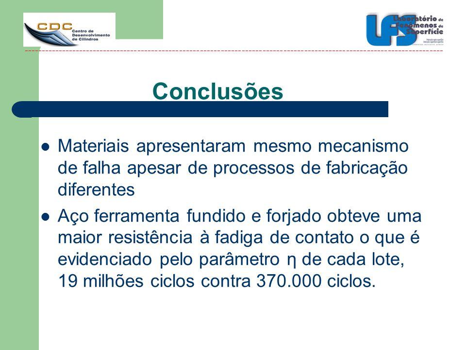 Conclusões Materiais apresentaram mesmo mecanismo de falha apesar de processos de fabricação diferentes.