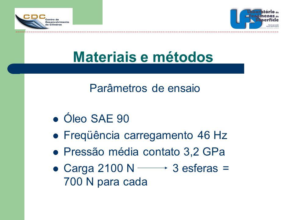 Materiais e métodos Parâmetros de ensaio Óleo SAE 90
