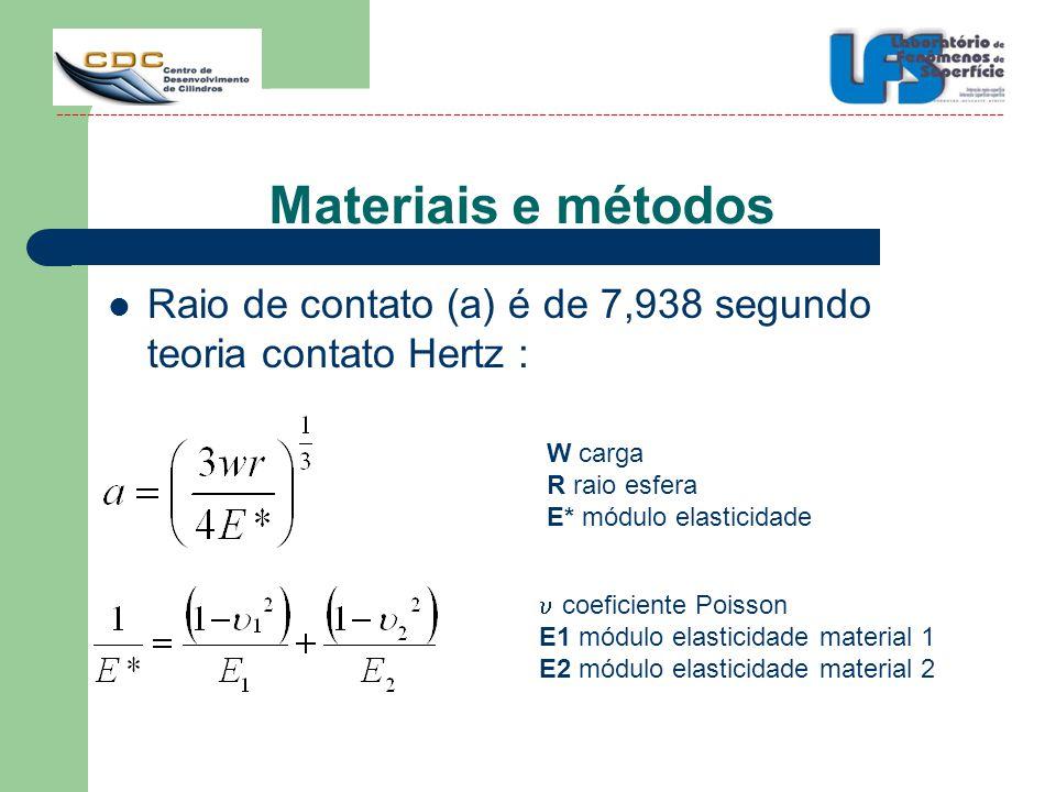 Materiais e métodos Raio de contato (a) é de 7,938 segundo teoria contato Hertz : W carga. R raio esfera.