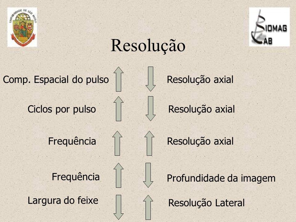 Resolução Comp. Espacial do pulso Resolução axial Ciclos por pulso