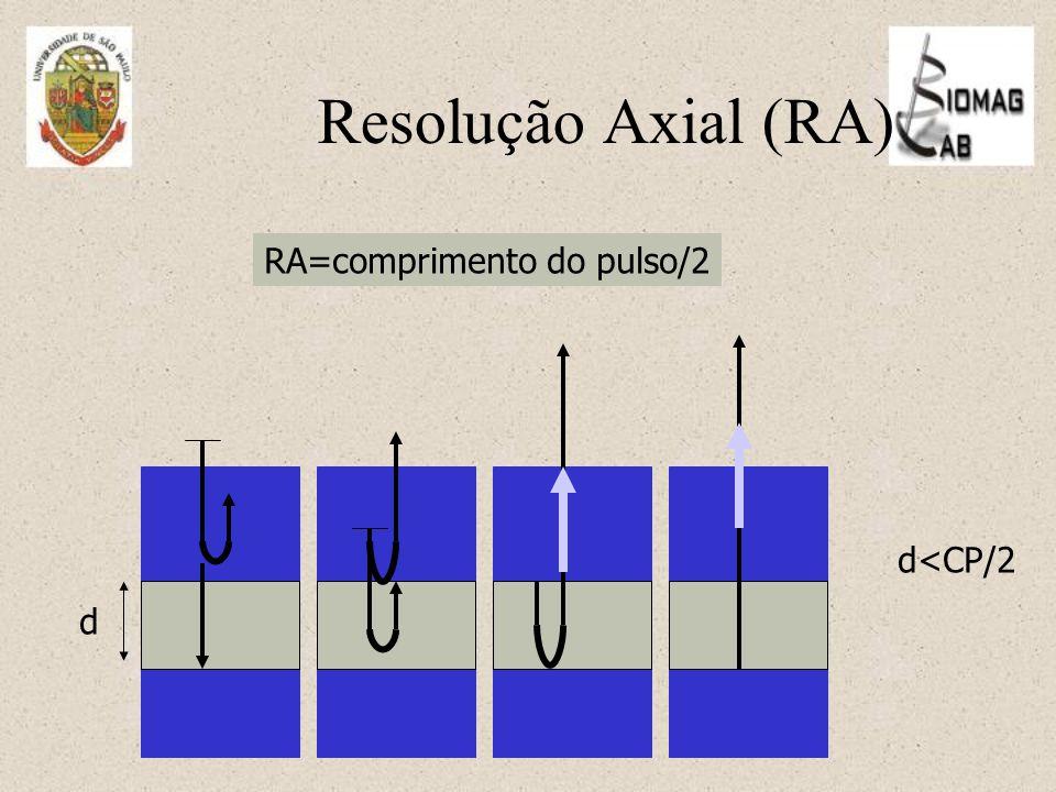 Resolução Axial (RA) RA=comprimento do pulso/2 d<CP/2 d