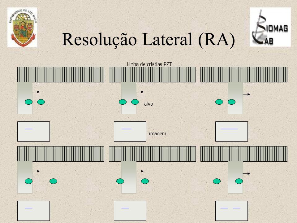 Resolução Lateral (RA)