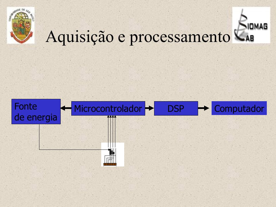 Aquisição e processamento