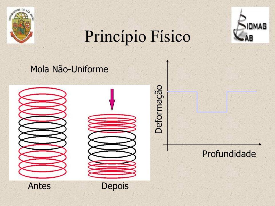Princípio Físico Deformação Profundidade Mola Não-Uniforme Antes