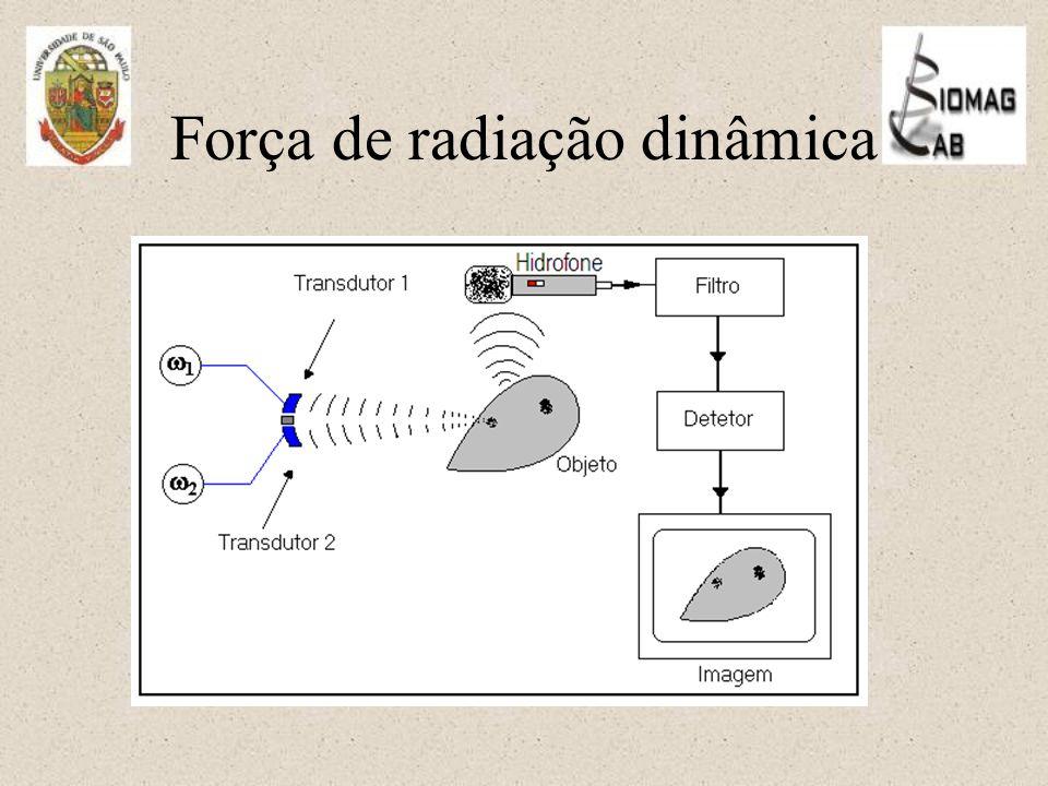 Força de radiação dinâmica