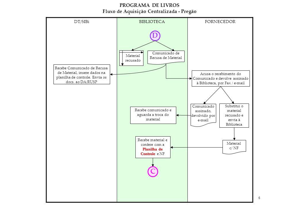 Fluxo de Aquisição Centralizada - Pregão