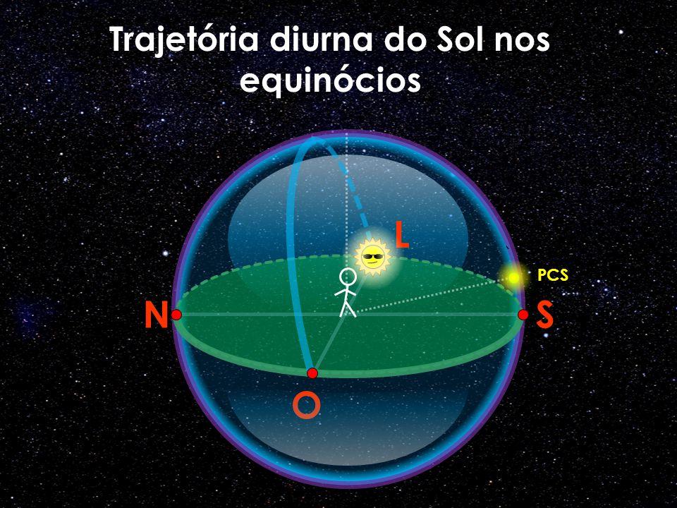 Trajetória diurna do Sol nos equinócios