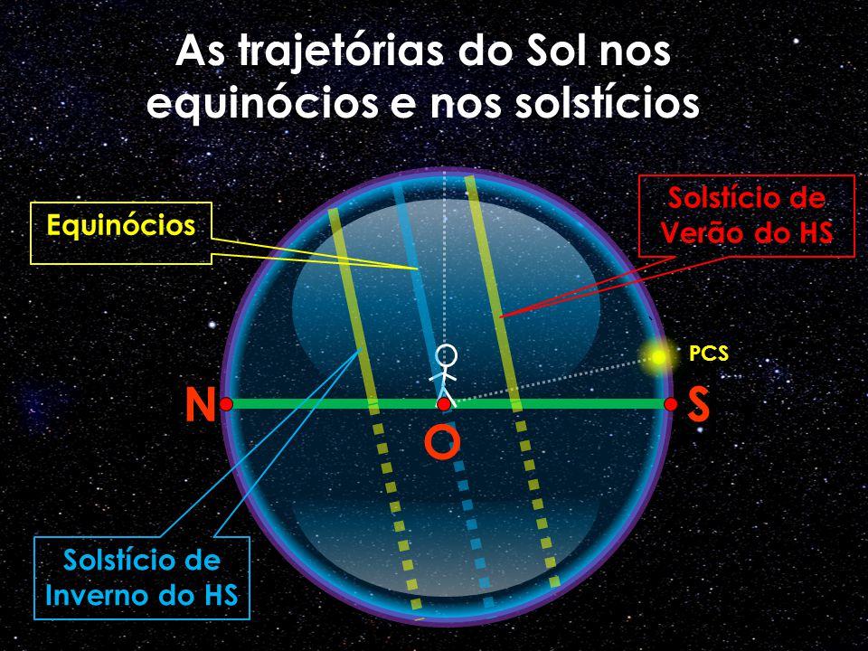 As trajetórias do Sol nos equinócios e nos solstícios