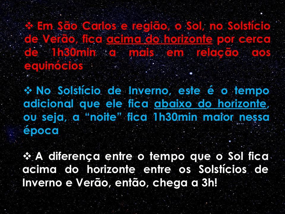 Em São Carlos e região, o Sol, no Solstício de Verão, fica acima do horizonte por cerca de 1h30min a mais em relação aos equinócios