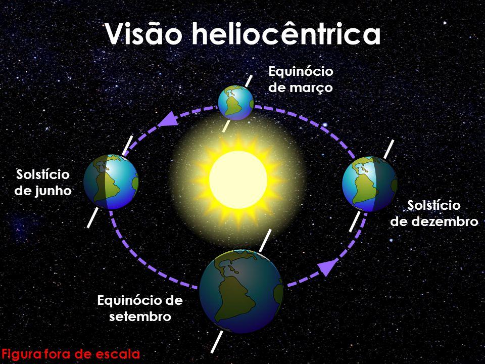 Visão heliocêntrica Equinócio de março Solstício de junho Solstício