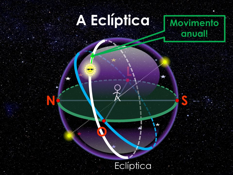 A Eclíptica Movimento anual! N L S O Eclíptica