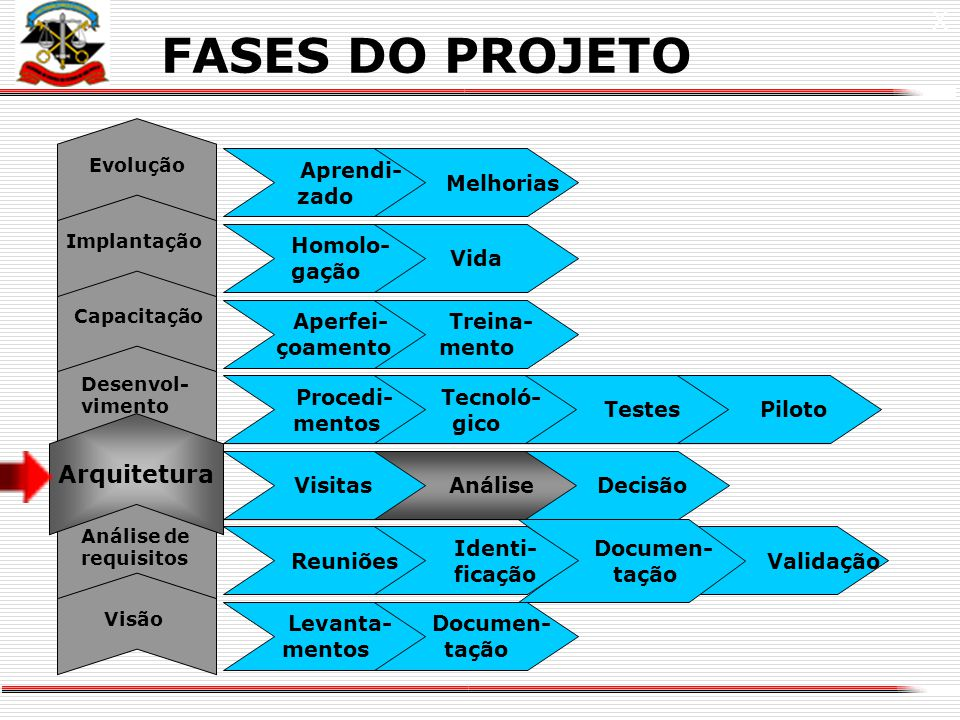 FASES DO PROJETO X X Arquitetura Aprendi- zado Melhorias Homolo- gação