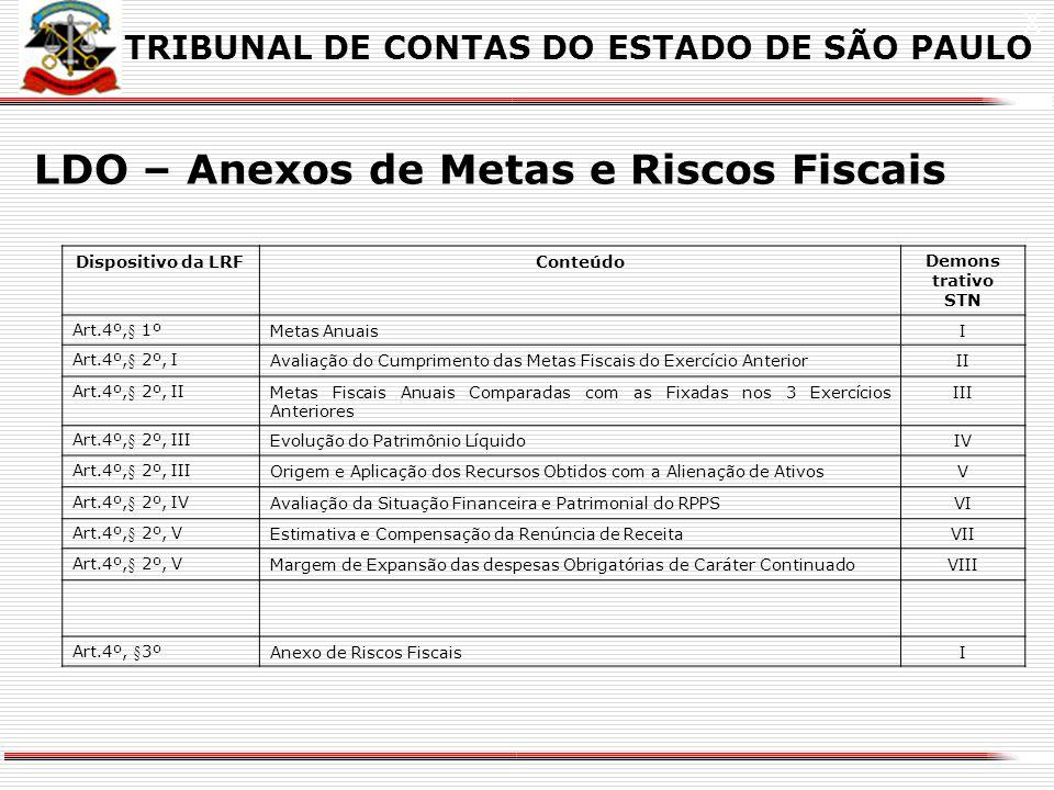 LDO – Anexos de Metas e Riscos Fiscais