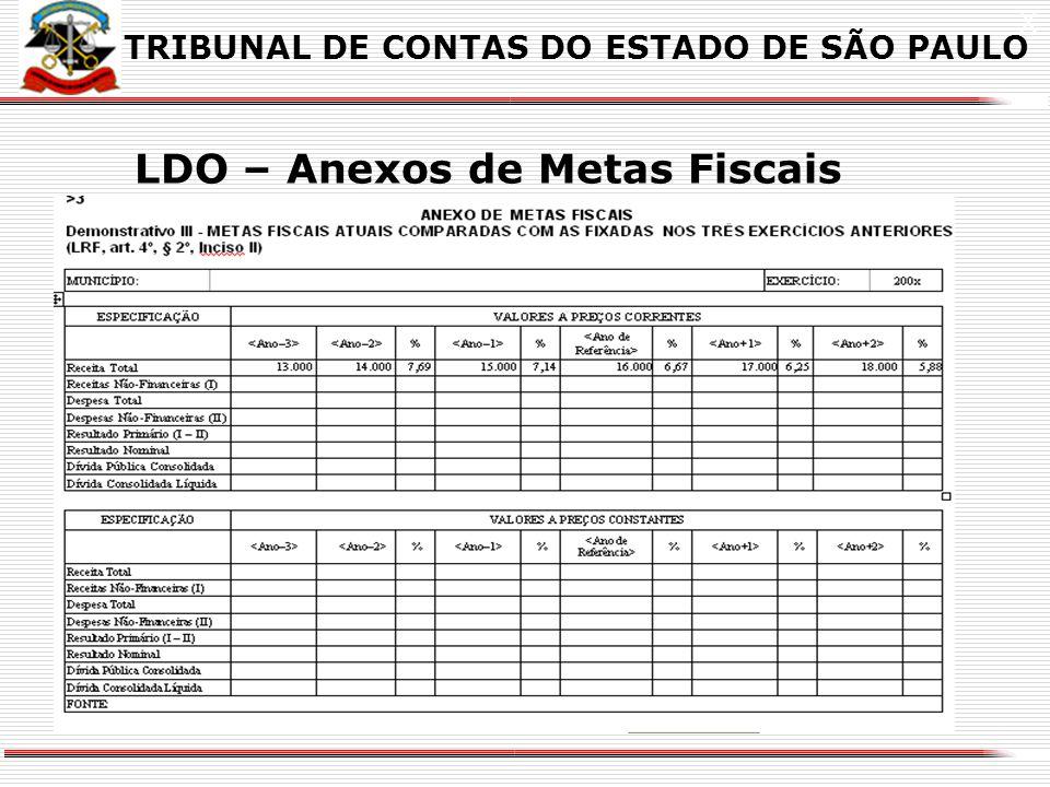 LDO – Anexos de Metas Fiscais