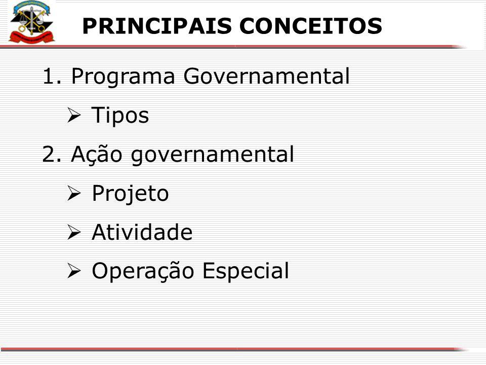 Programa Governamental Tipos Ação governamental Projeto Atividade