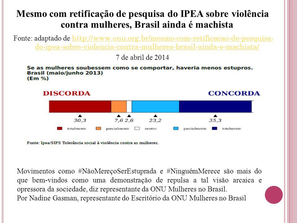 Mesmo com retificação de pesquisa do IPEA sobre violência contra mulheres, Brasil ainda é machista