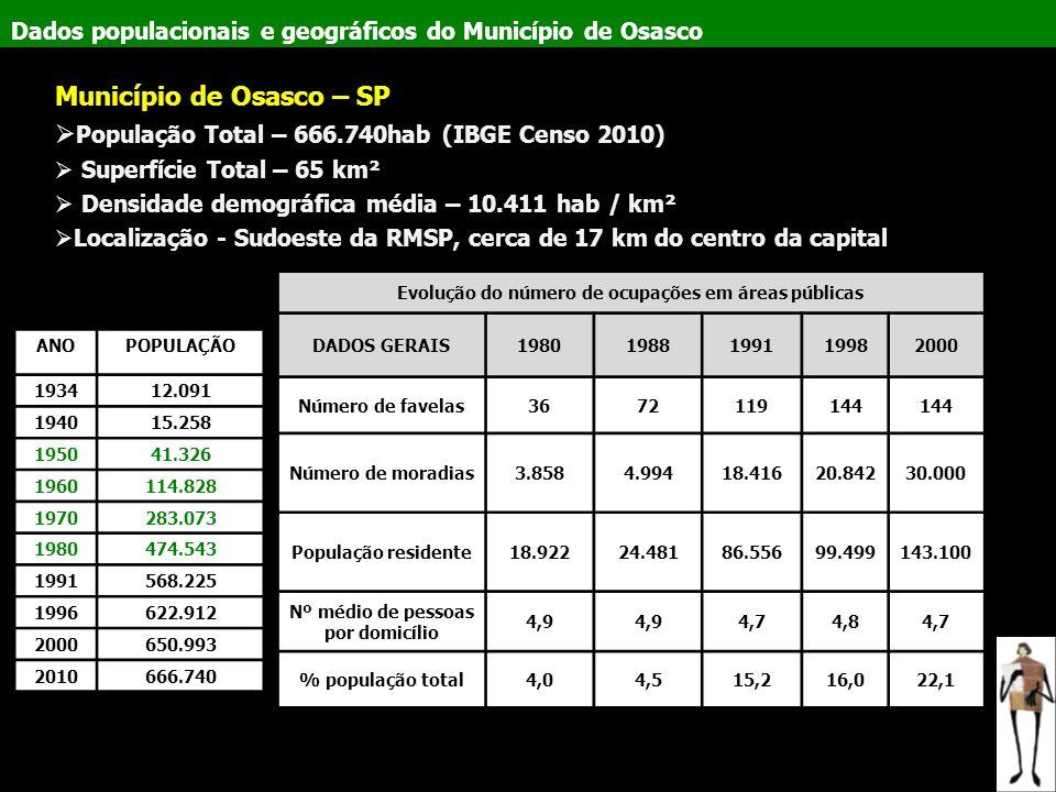 Dados populacionais e geográficos do Município de Osasco