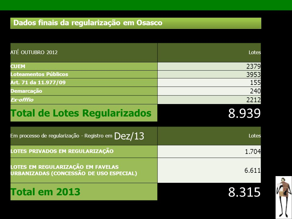 8.939 8.315 Total de Lotes Regularizados Total em 2013