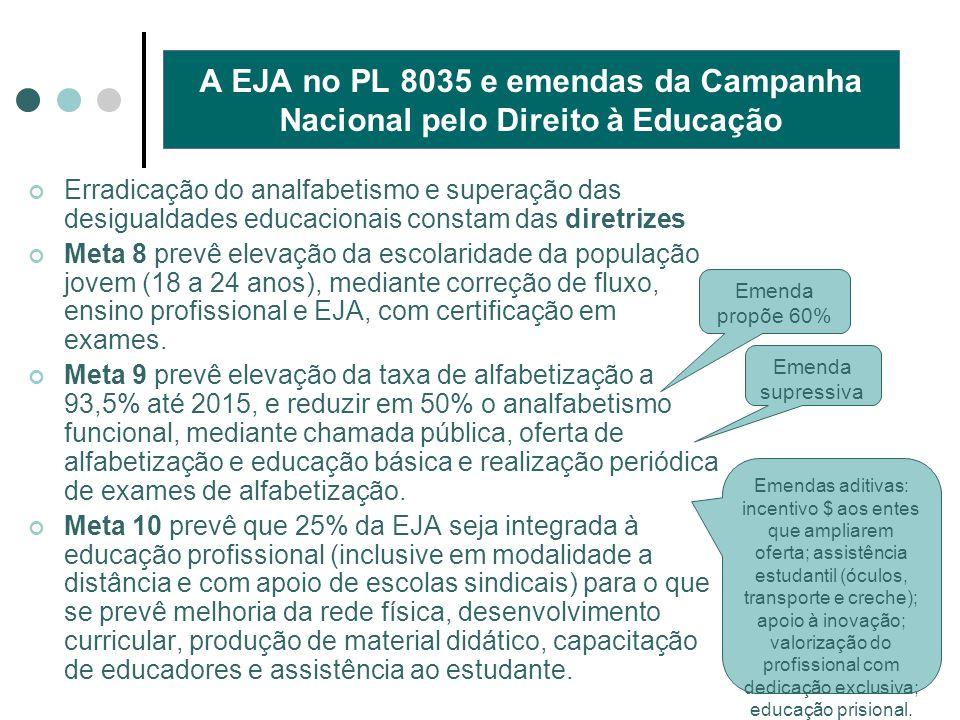 A EJA no PL 8035 e emendas da Campanha Nacional pelo Direito à Educação