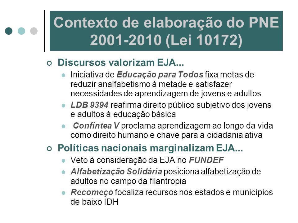Contexto de elaboração do PNE 2001-2010 (Lei 10172)