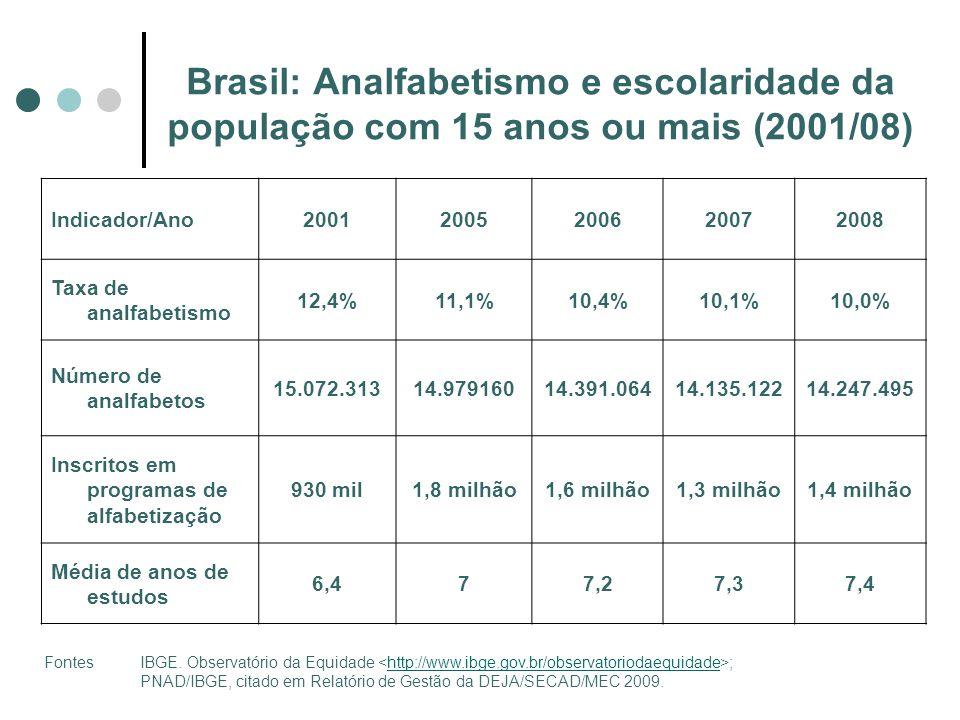Brasil: Analfabetismo e escolaridade da população com 15 anos ou mais (2001/08)