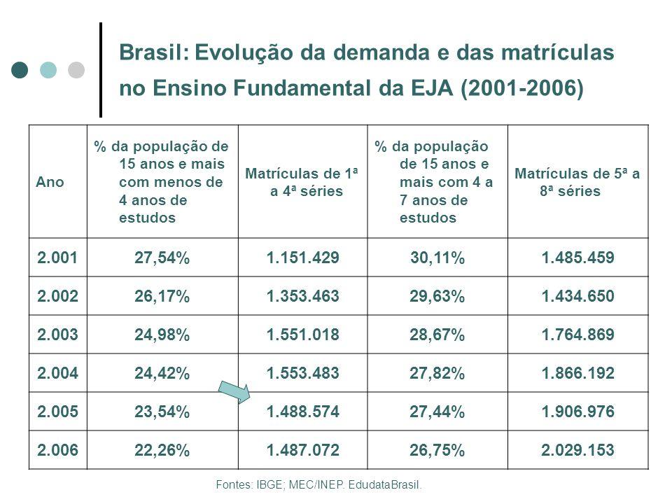 Brasil: Evolução da demanda e das matrículas no Ensino Fundamental da EJA (2001-2006)