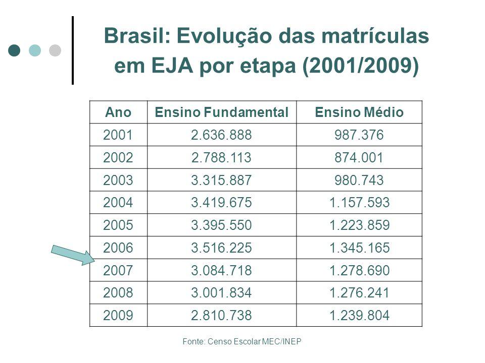 Brasil: Evolução das matrículas em EJA por etapa (2001/2009)