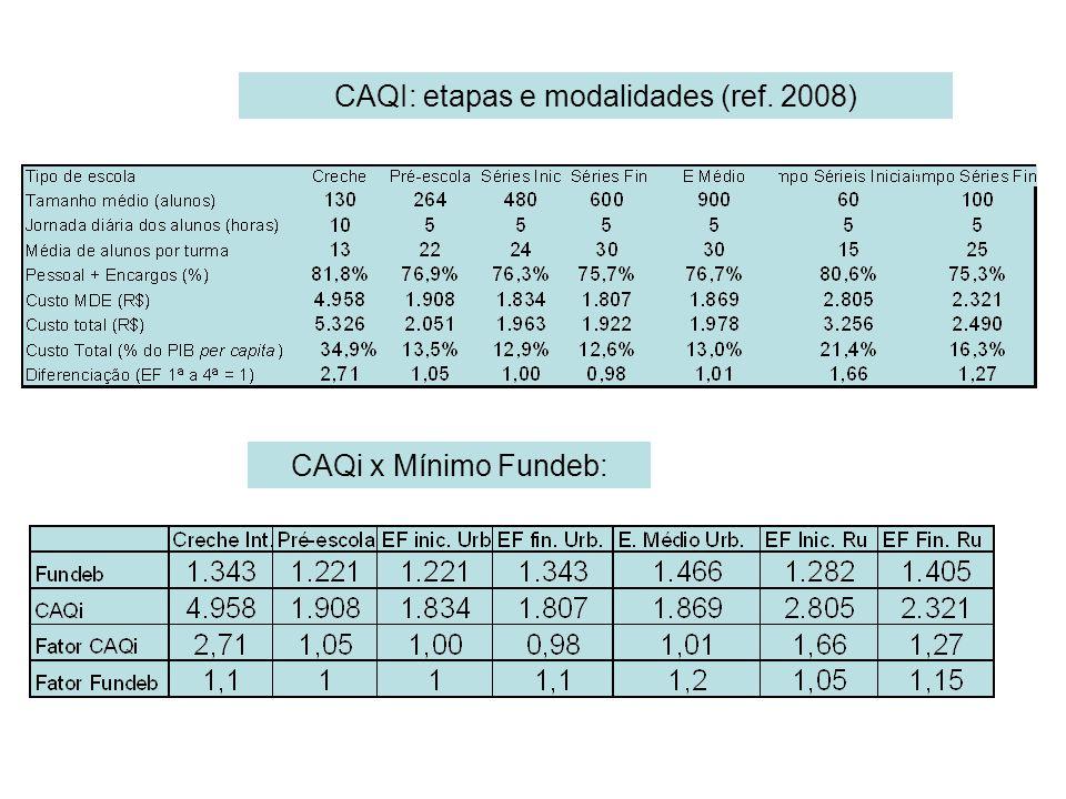 CAQI: etapas e modalidades (ref. 2008)