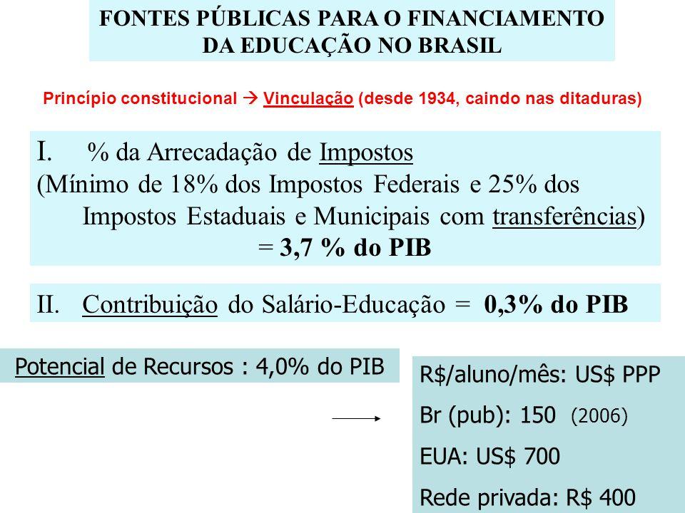 FONTES PÚBLICAS PARA O FINANCIAMENTO DA EDUCAÇÃO NO BRASIL