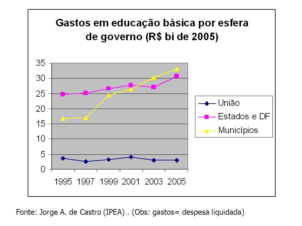 Fonte: Jorge A. de Castro (IPEA) . (Obs: gastos= despesa liquidada)