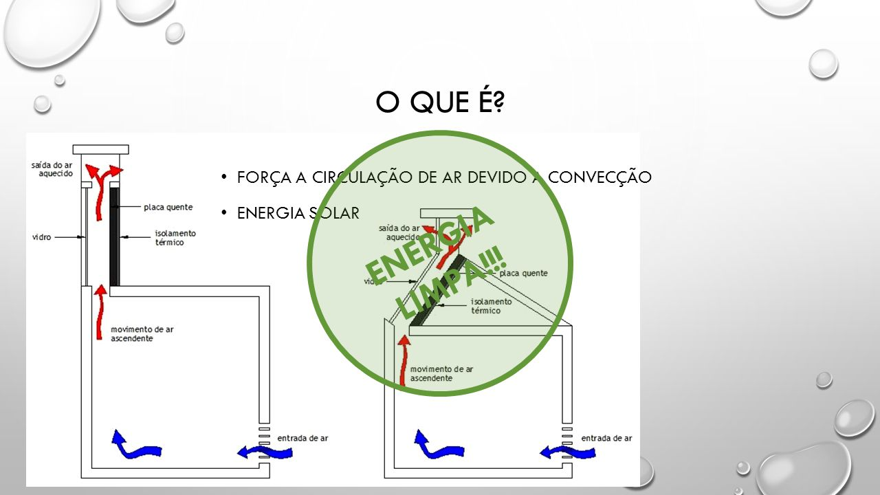 ENERGIA LIMPA!!! O que é FORÇA A CIRCULAÇÃO DE AR DEVIDO A CONVECÇÃO