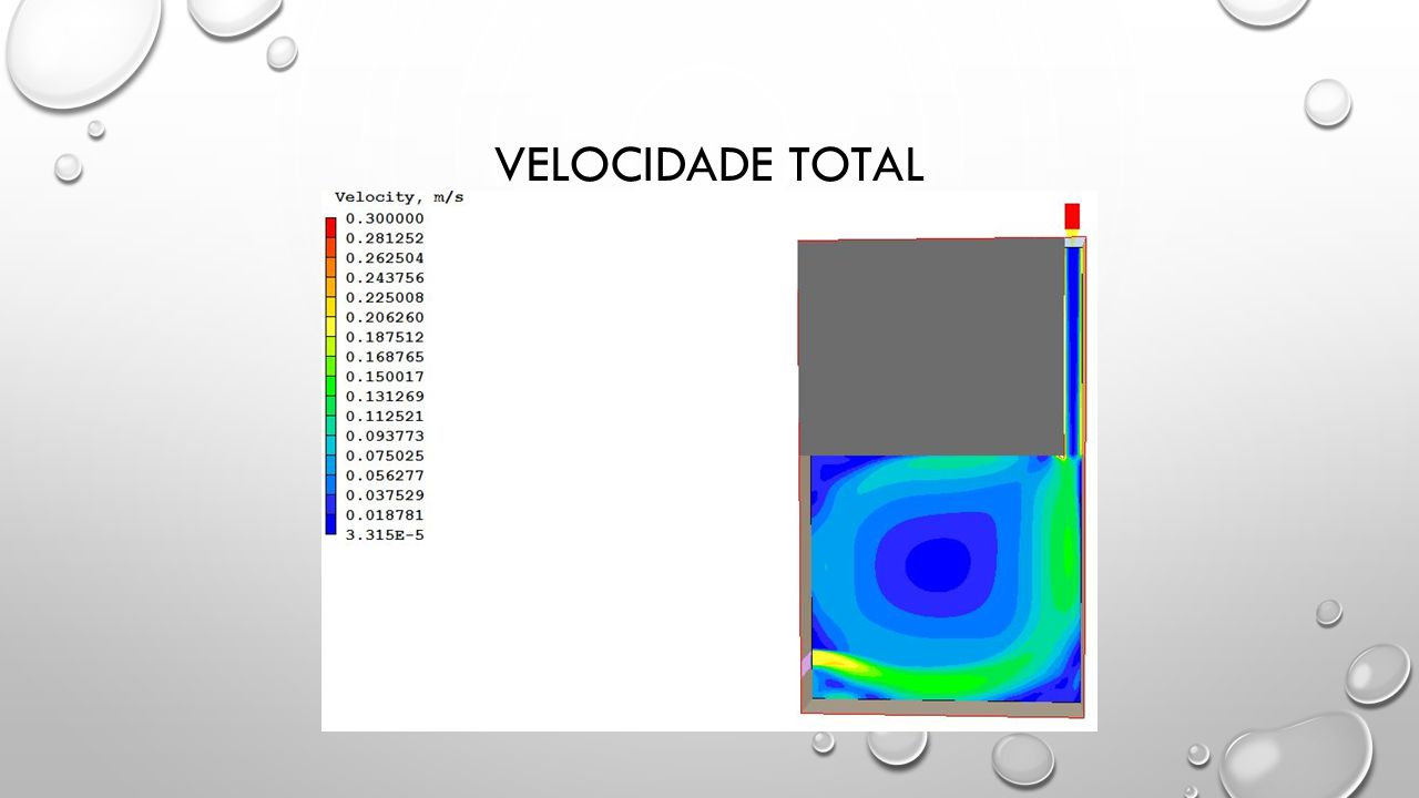 VELOCIDADE Total