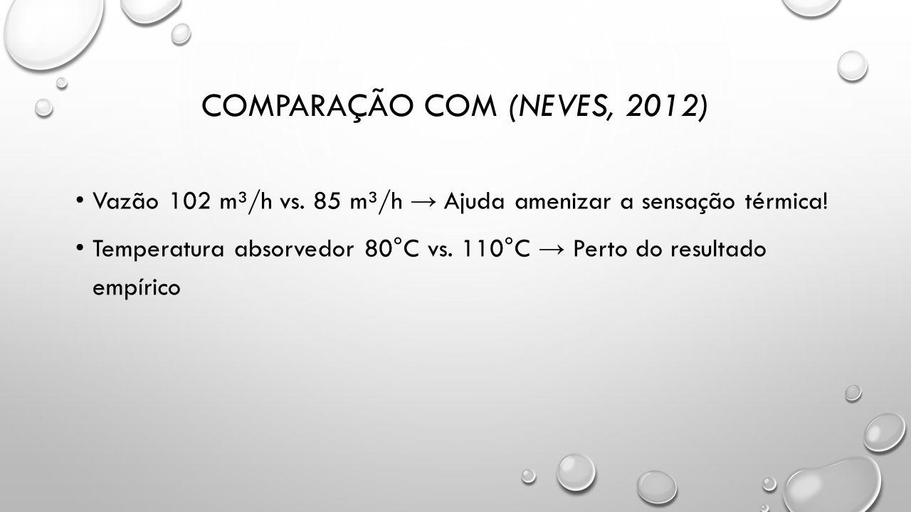Comparação com (neves, 2012)