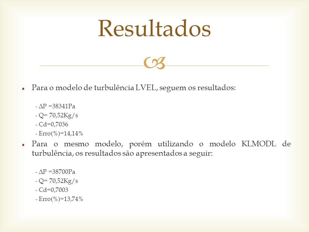 Resultados Para o modelo de turbulência LVEL, seguem os resultados: