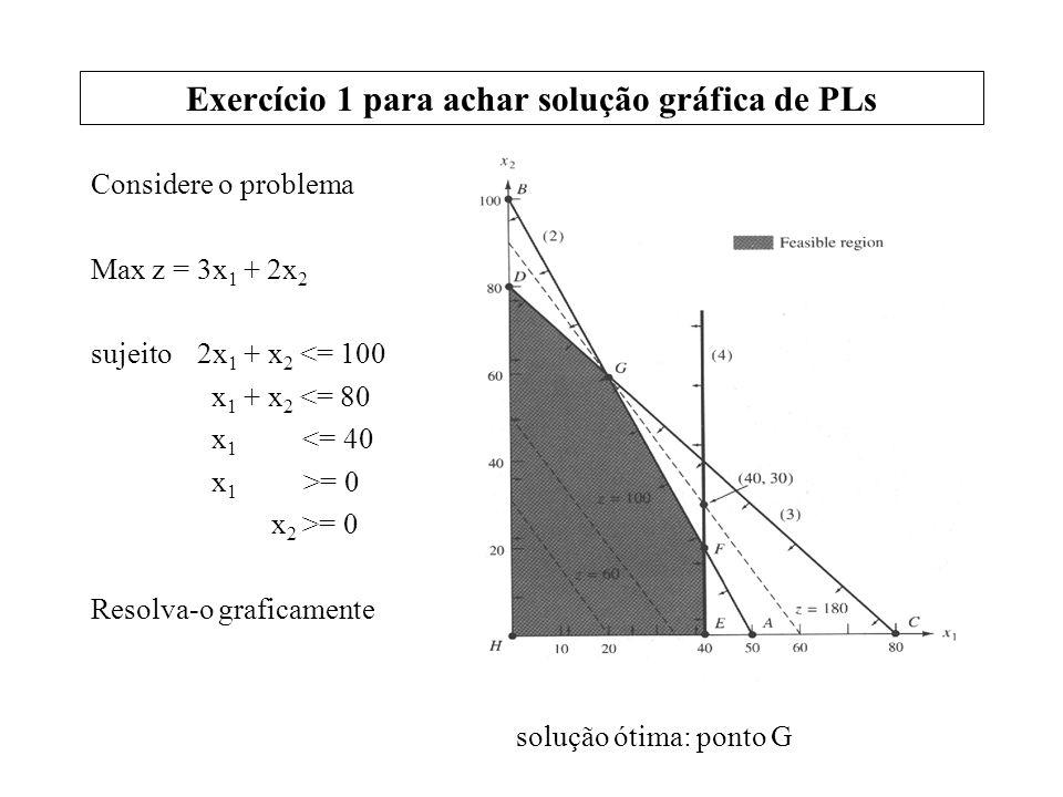 Exercício 1 para achar solução gráfica de PLs