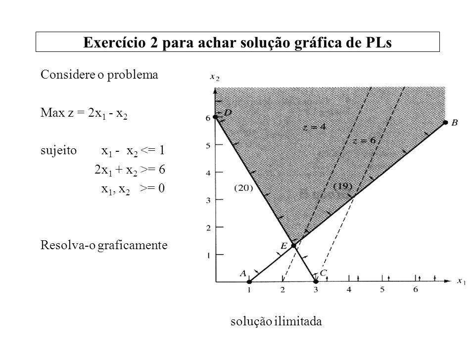 Exercício 2 para achar solução gráfica de PLs
