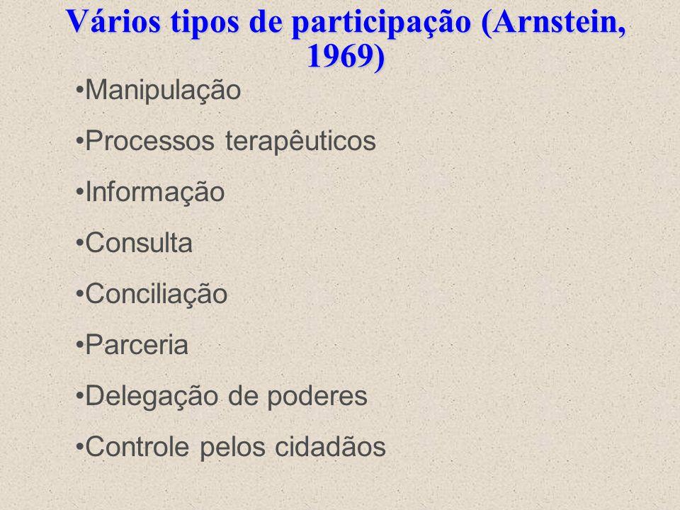 Vários tipos de participação (Arnstein, 1969)