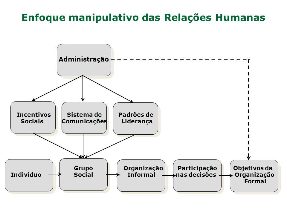 Enfoque manipulativo das Relações Humanas
