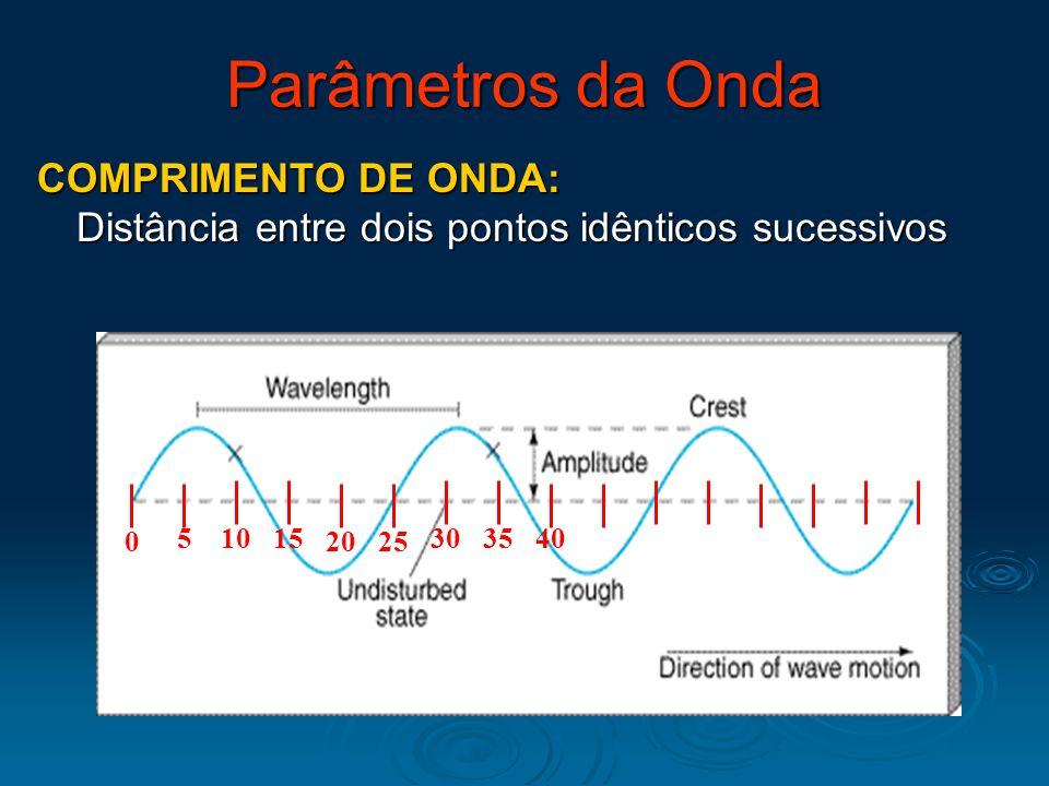 Parâmetros da Onda COMPRIMENTO DE ONDA: