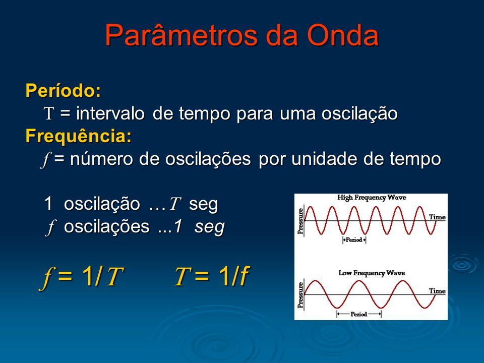 Parâmetros da Onda Período: T = intervalo de tempo para uma oscilação
