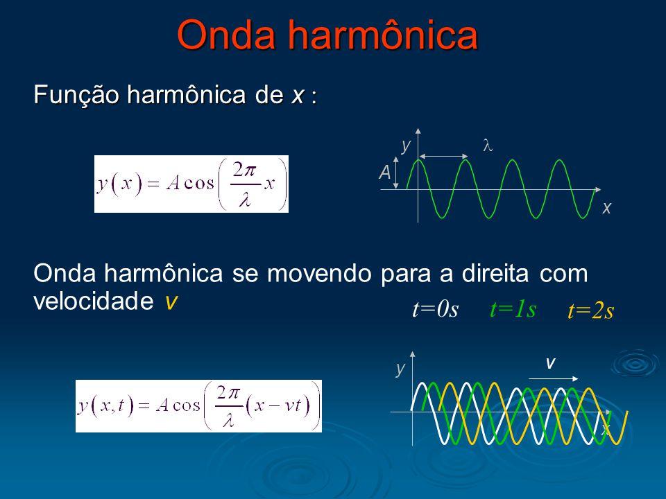 Onda harmônica Função harmônica de x :