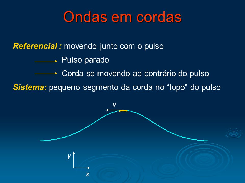 Ondas em cordas Referencial : movendo junto com o pulso Pulso parado