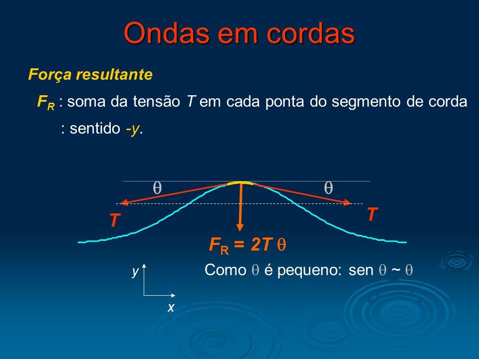 Ondas em cordas q q T T FR = 2T q Força resultante
