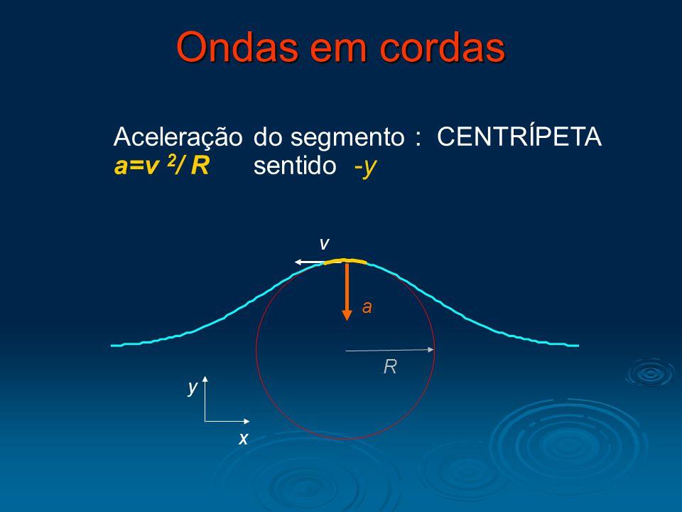 Ondas em cordas Aceleração do segmento : CENTRÍPETA a=v 2/ R sentido -y v a R x y