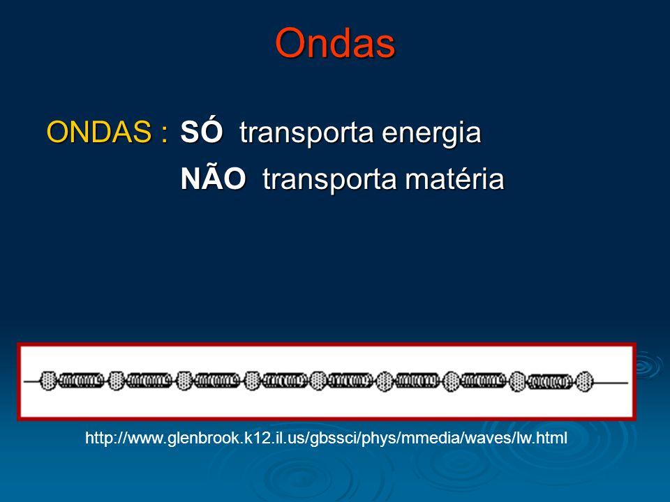 Ondas ONDAS : SÓ transporta energia NÃO transporta matéria