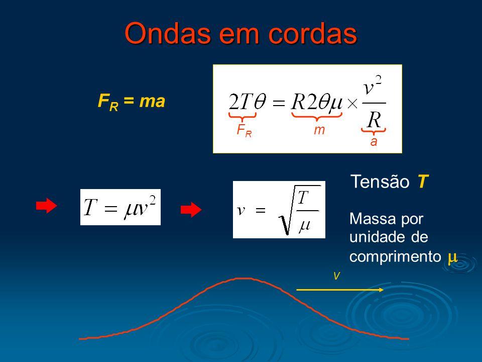 Ondas em cordas FR = ma Tensão T Massa por unidade de comprimento m FR